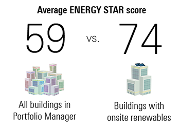 Average score: 59 for all buildings in Portfolio Manager vs 74 for buildings with onsite renewables