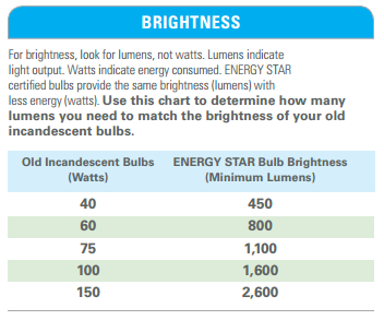 10 Things You Didn T Know About Energy Star Led Lighting