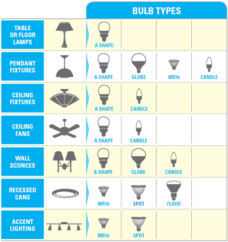 Find out more information in the Lighting Made Easy guide (PDF).  sc 1 st  Energy Star & 10 Things You Didnu0027t Know About ENERGY STAR® LED Lighting ... azcodes.com