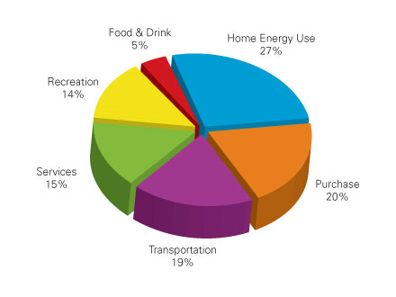 Carbon Footprint Pie Chart