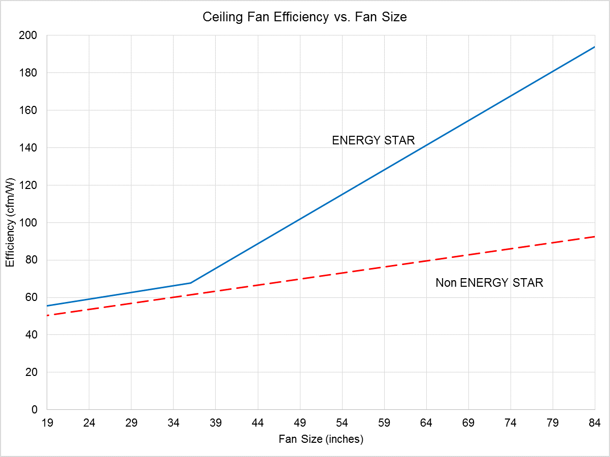 Line Chart showing Ceiling Fan Efficiency vs Fan Size