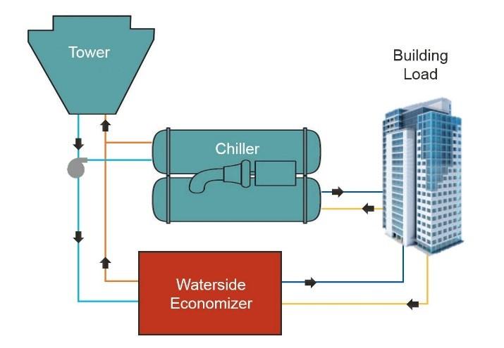34 Water Side Economizer Diagram