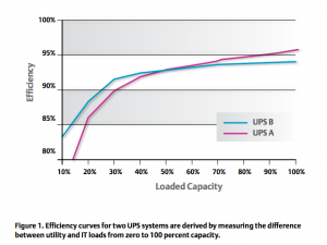 Chart Showing UPS Efficiency