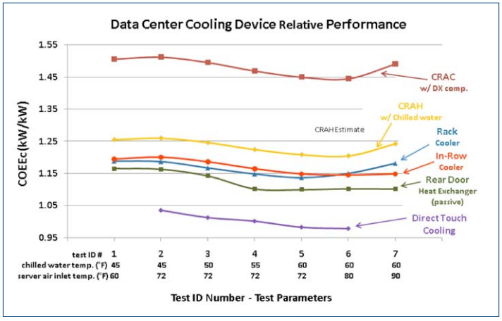 Data Center Cooling Device Relative Performance Chart