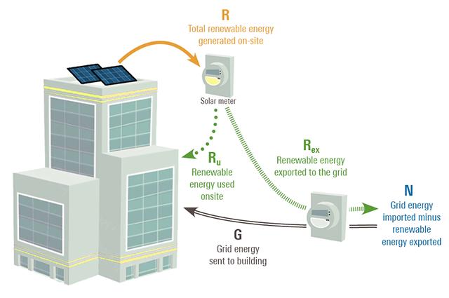 Understanding energy flows