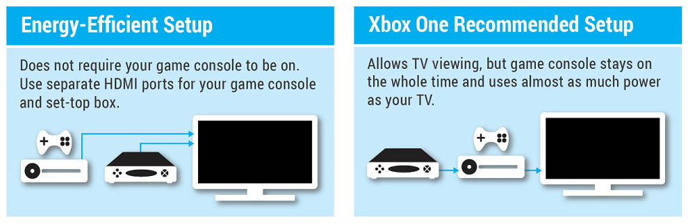 Image of energy efficient setup of an Xbox