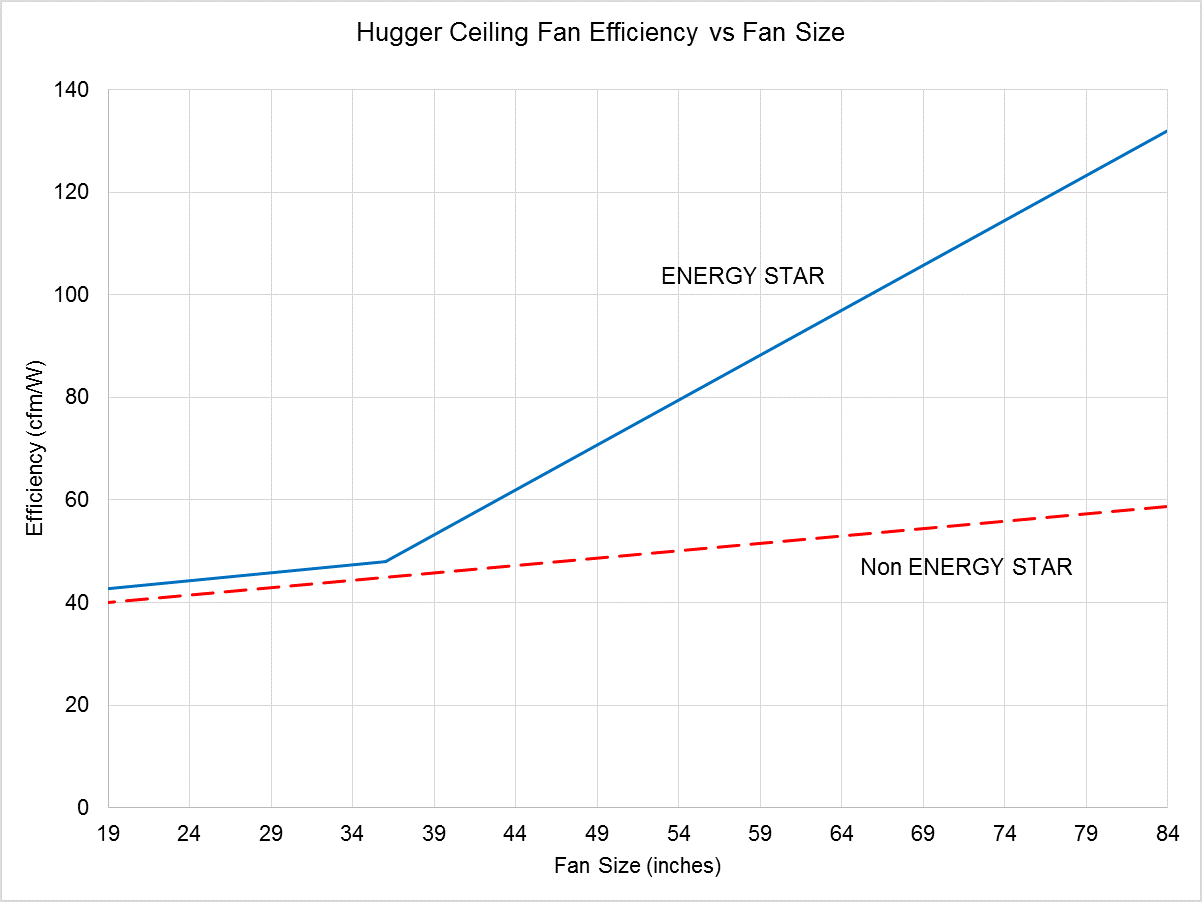 Line Chart showing Hugger Ceiling Fan Efficiency vs Fan Size
