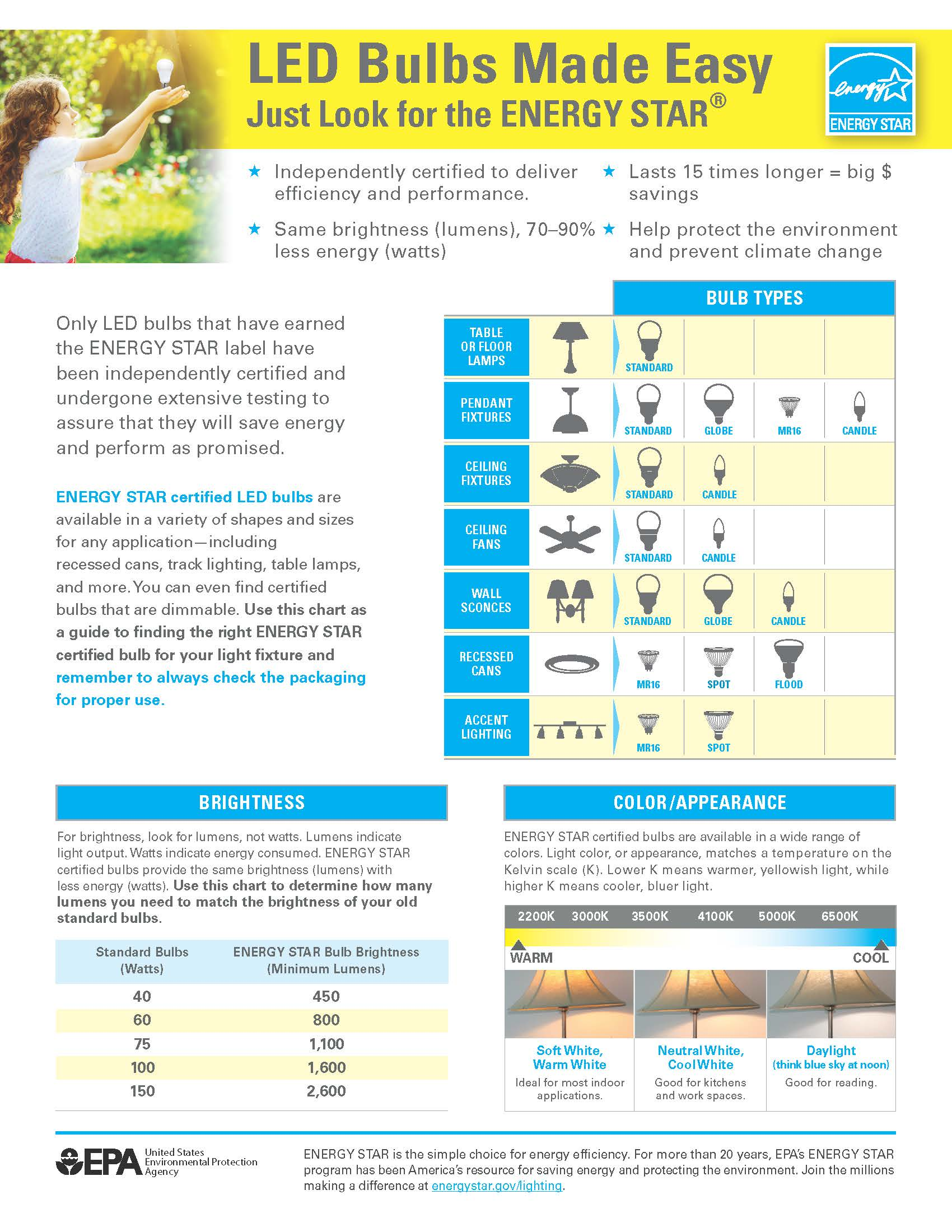 ENERGY STAR Light Bulb Purchasing Guide Cover