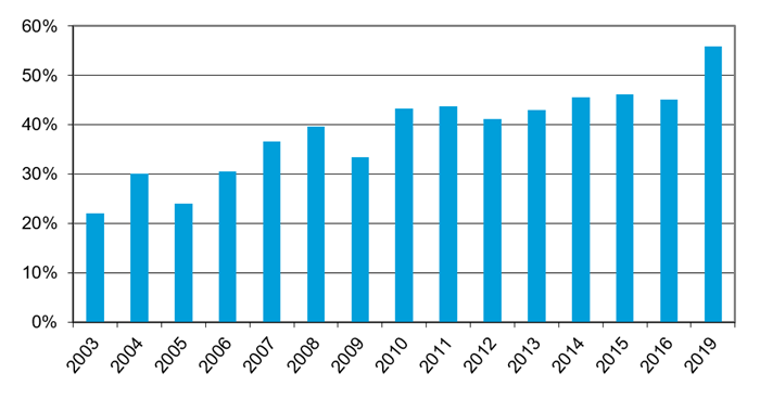 Knowingly Purchased an ENERGY STAR Product illustrates the change in the percentage of U.S. households that knowingly purchased an ENERGY STAR-labeled product from 2001 to 2019. There is a general upward trend with ENERGY STAR purchasing increasing from 22% in 2003 to 56% in 2019. Exceptions to the trend occurred in 2005 and 2009 when there were decreases in purchasing when compared to the preceding survey. The survey was not conducted in 2017 or 2018.