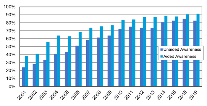 Recognition of the ENERGY STAR Label illustrates the change in aided and unaided recognition of ENERGY STAR among U.S. households from 2001 to 2019. There is a general upward trend in aided and unaided awareness, with aided awareness increasing from 38% in 2001 to 91% in 2019, and unaided awareness increasing from 24% to 83% over the same time period. The survey was not conducted in 2017 or 2018.