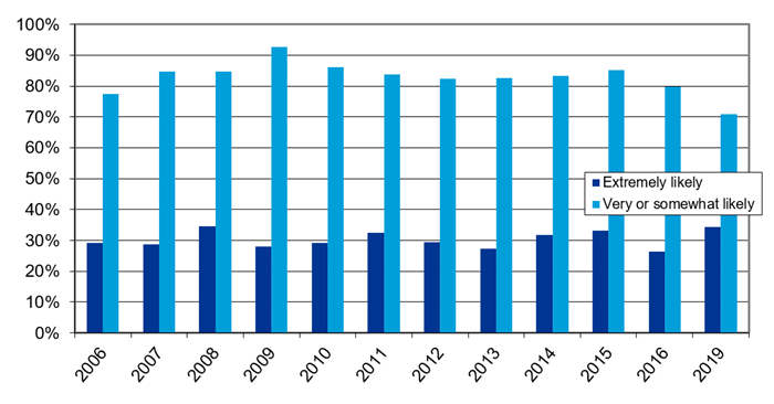 "Likely to Recommend ENERGY STAR illustrates trends in loyalty to the ENERGY STAR label among U.S. households that purchased at least one ENERGY STAR product beginning in 2006 and ending in 2009. In general, purchasers reporting to be ""very or somewhat"" likely to recommend ENERGY STAR products was 70% or greater, with a high of 93% likelihood in 2009. The chart also plots the percent of purchasers that reported they were ""extremely likely"" to recommend ENERGY STAR, which ranged from 27-35% over the same time period. The survey was not conducted in 2017 or 2018."