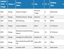 Projects and Architects list