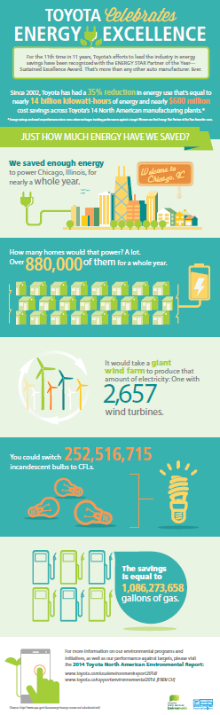 Toyota Celebrabrates Energy Efficieny infographic