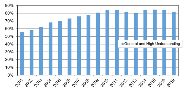 Understanding of the ENERGY STAR Label illustrates the change in U.S. household understanding of the ENERGY STAR label from 2001 to 2019. There is a general upward trend with understanding increasing from 56% in 2001 to 82% in 2019. The survey was not conducted in 2017 or 2018.