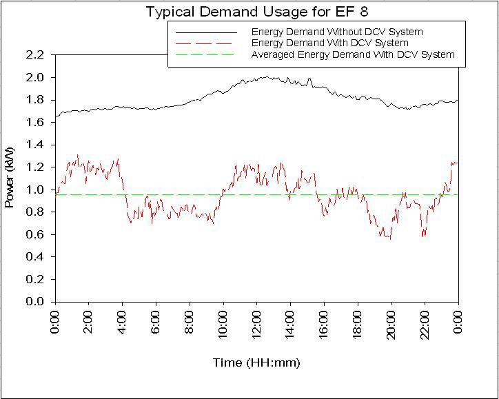 chart of typical power demand and savings from one exhaust fan due to a DCKV retrofit in a hotel kitchen