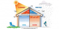 Winter and Summer insulation