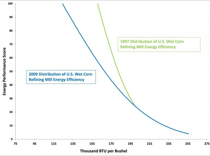 Graph showing change in corn refining sector energy performance