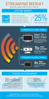 Streaming Infographic