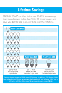 Lifetime savings. ENERGY STAR certified bulbs user 70-90% less energy than incandescent bulbs.