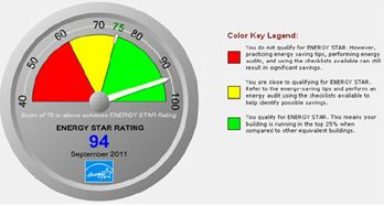 Example energy scorecard showing high ENERGY STAR score.