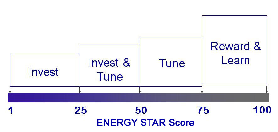 Chart explaining stages of energy management and typical resulting ENERGY STAR scores.