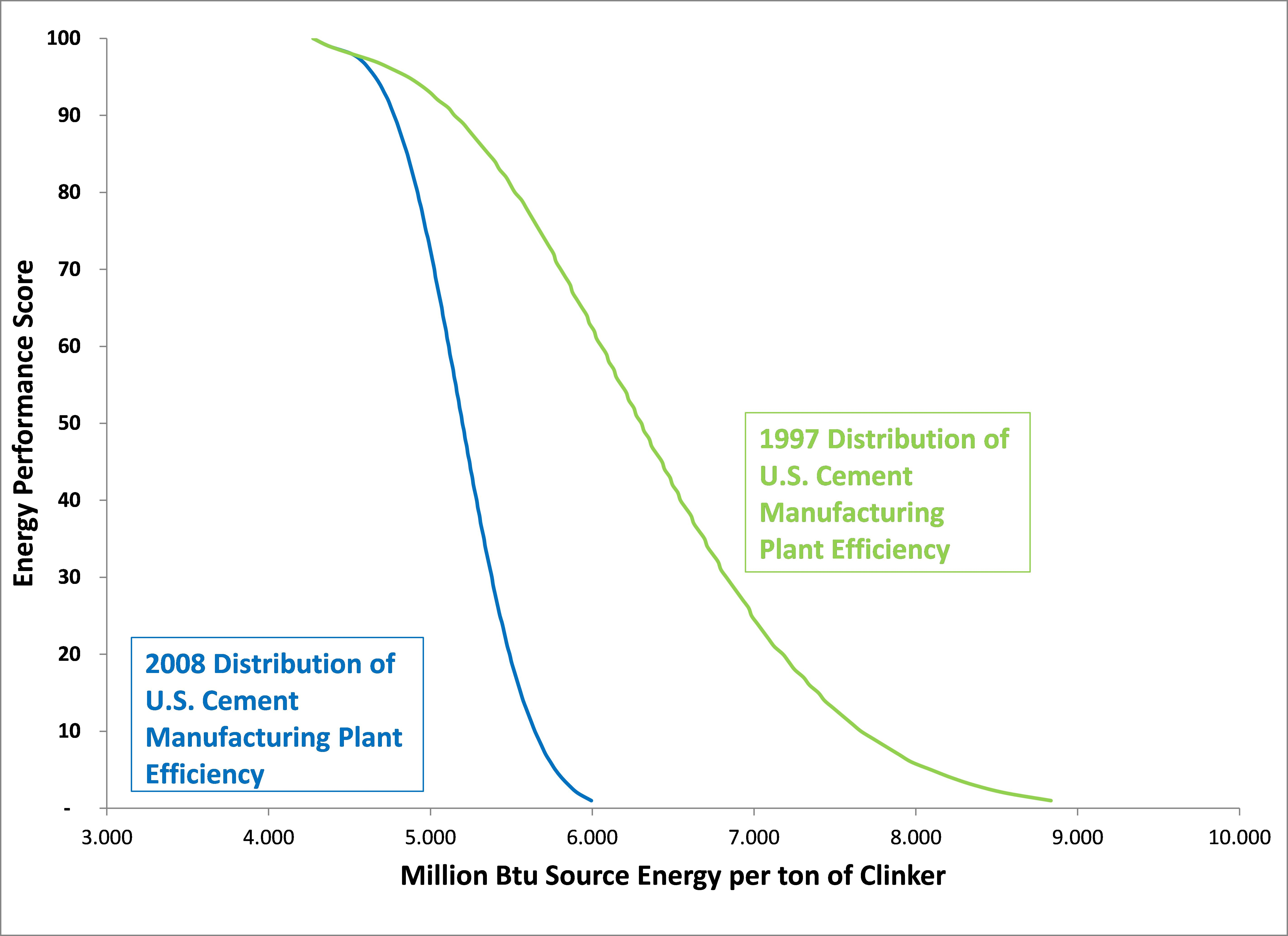 Graph showing improvement in energy intensity in cement industry between 1997-2008.