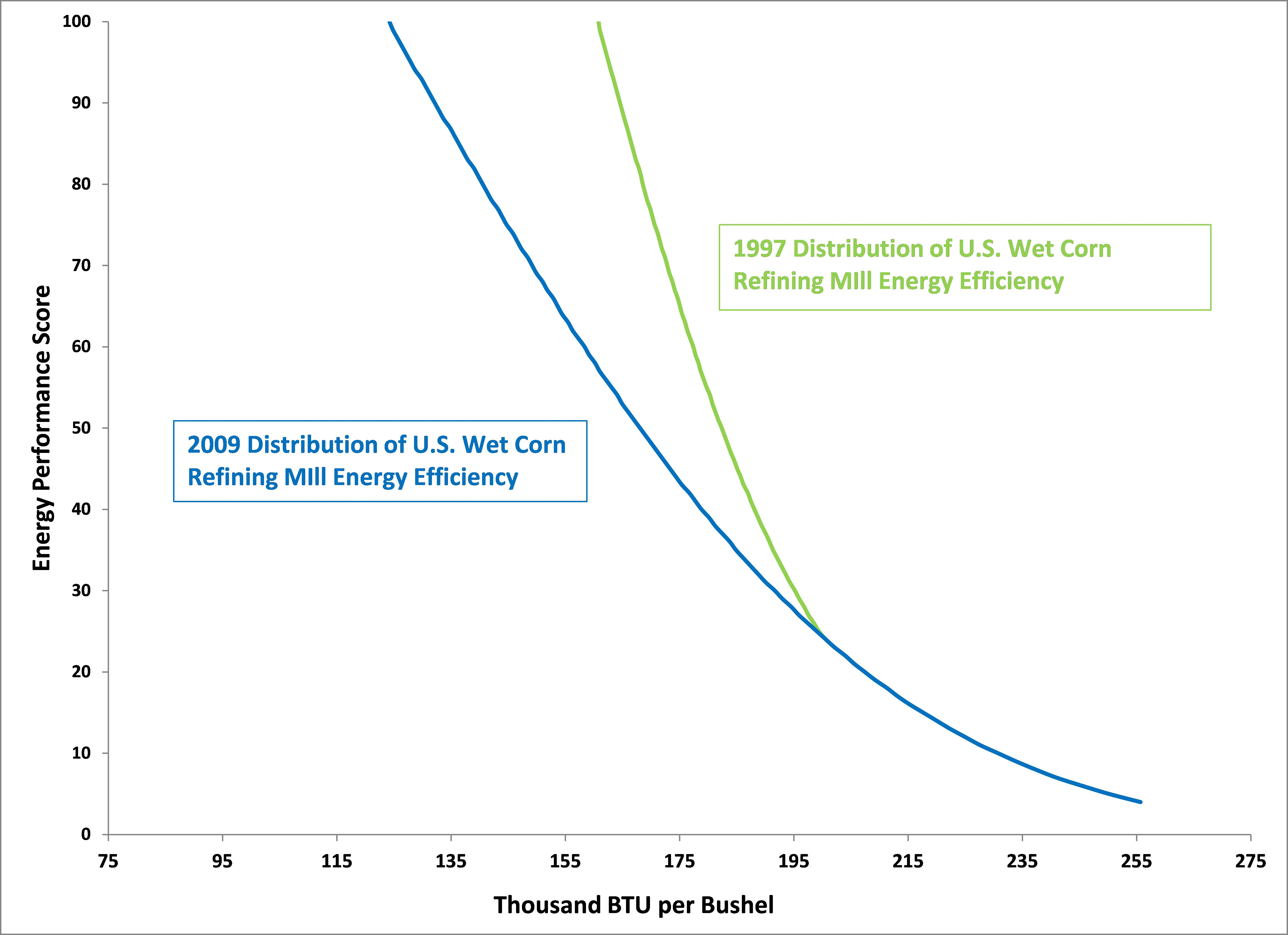 Graph showing improvement in energy intensity in wet corn mill industry between 1997-2009.