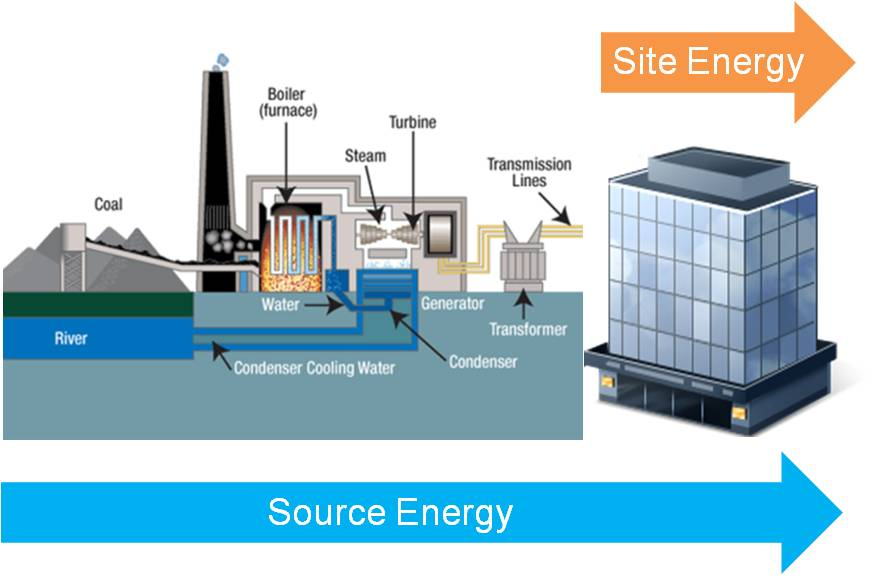 An image depicting the difference between soruce and site energy.