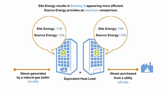 An image that shows that source energy results in equitable comparisons.