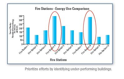 Chart comparing the energy use of 10 different Fire Stations