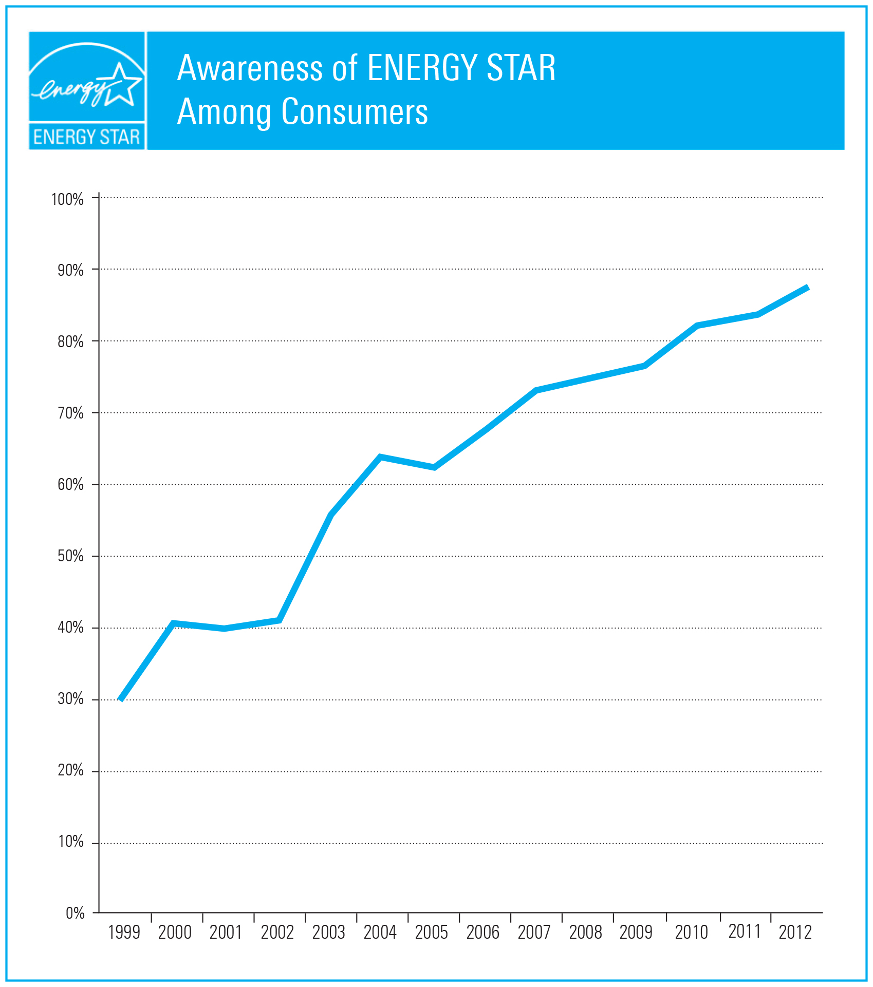 High resolution  thumbnail image of Consumer awareness of ENERGY STAR graphic